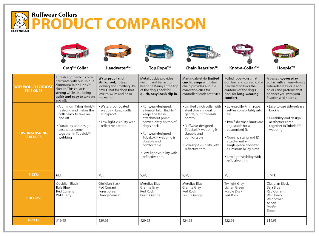 Ruffwear Dog Collars Comparison
